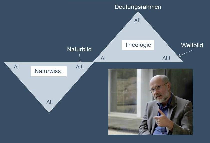"""Dialog ist mehr als nur ein """"Nebeneinander"""". Harald Lesch: """"Die Naturwissenschaft liefert uns ein Naturbild, die Theologie ein Weltbild""""."""