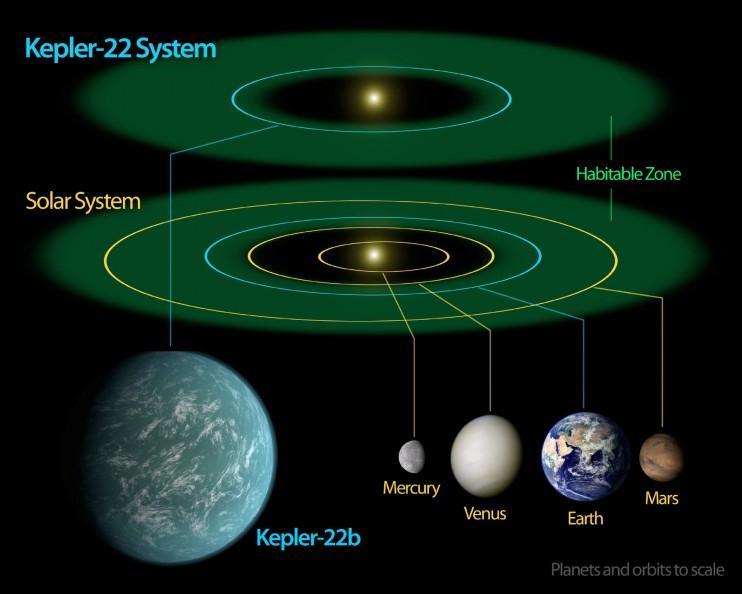 Außerirdisches Leben auf dem erdähnlichen Exoplaneten Kepler-22b? Quelle: NASA/Ames/JPL-Caltech
