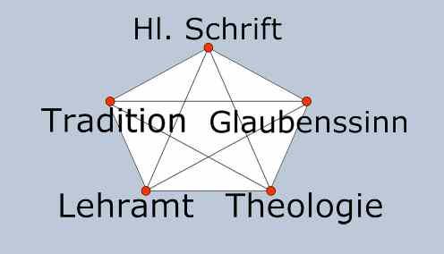 Orte theologischer Erkenntnis