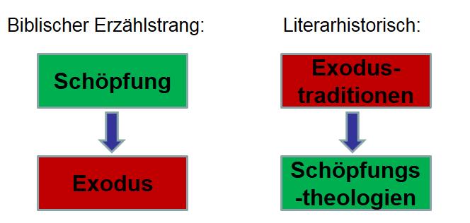 literarhistorisch